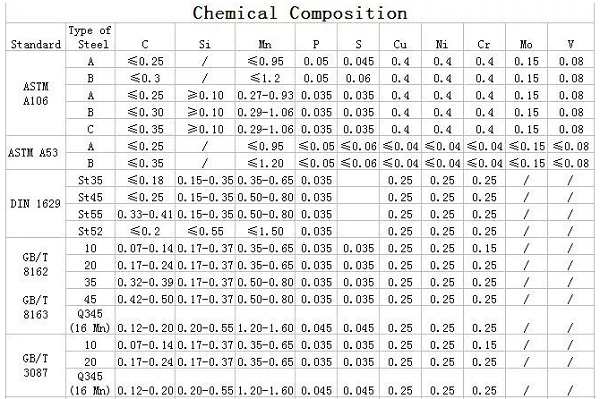 Carbon seamless steel pipe detailed information
