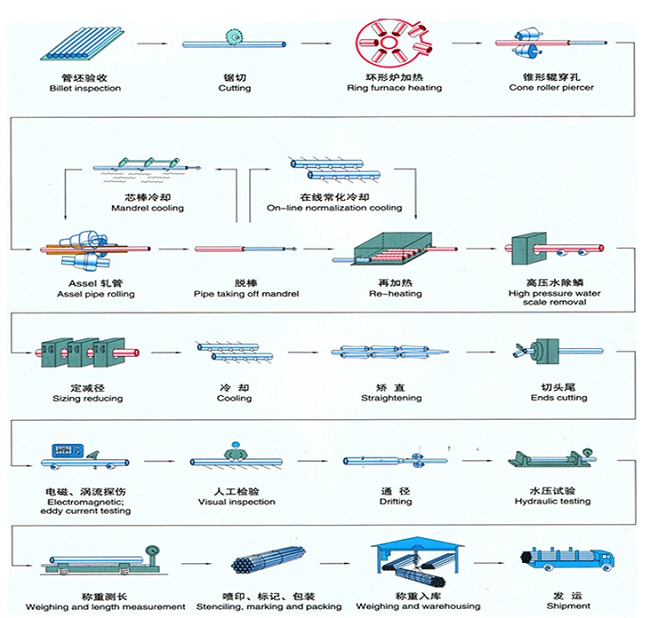 Stainless Steel Seamless Carbon Steel Pipe Flow Chart