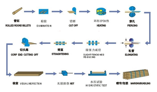 316l stainless steel pipe production process