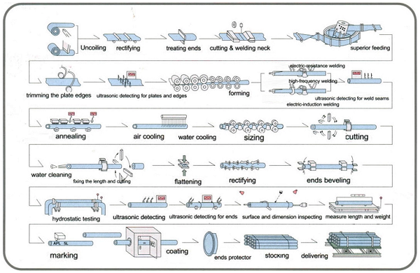 Hot dip galvanized steel pipe production process