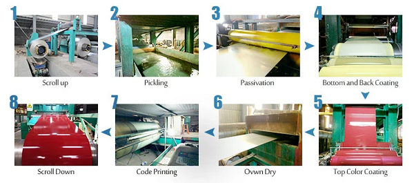 Prepainted GI steel coil production process