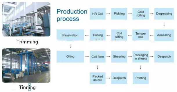 Tinplate sheet production process