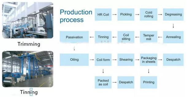 Tinplate sheet production process