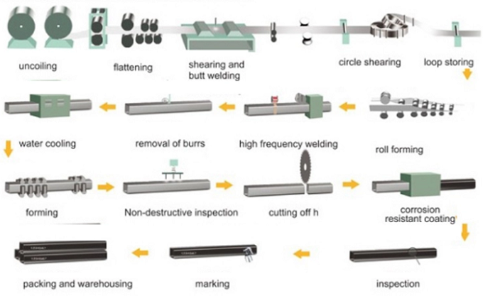 150x150 mild steel square pipe manufacturing flow chart